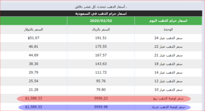 saudi gold price