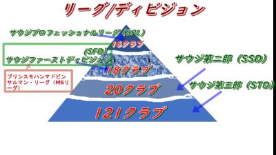 サウジアラビアサッカークラブのピラミッド型4つの階層